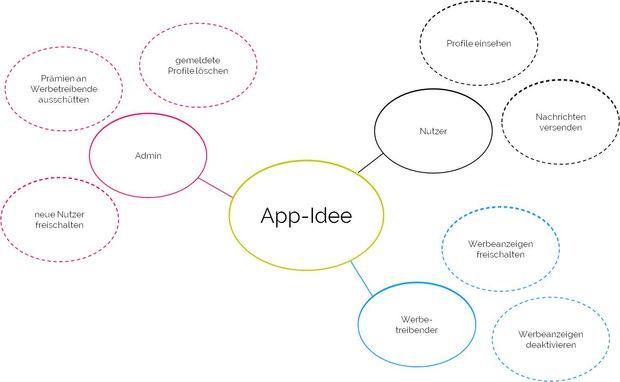 Gründen mit einer App, Teil 6: Die App-Idee - StartingUp: Das