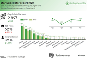 startupdetector report 2020