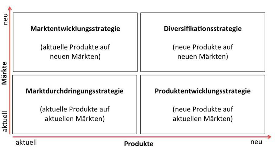 produkt markt matrix nach ansoff - Produktdiversifikation Beispiel