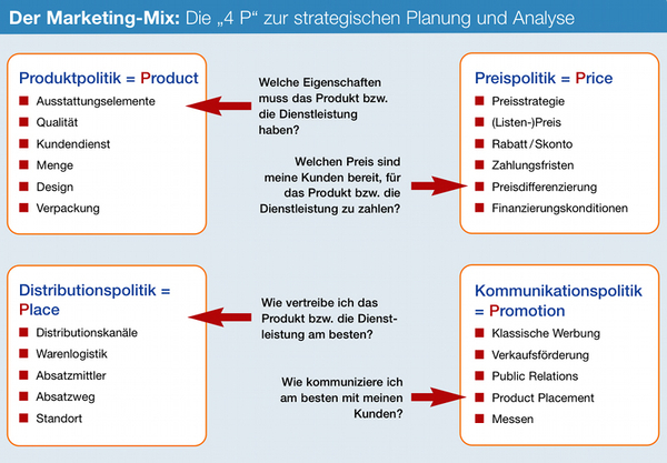 Marketing Mix - Die 4 P