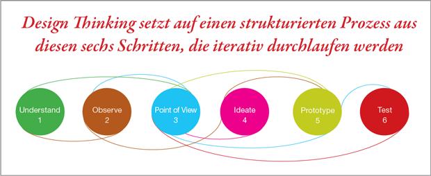 Design thinking hands on workshop startingup das for Design thinking tisch